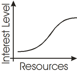 Hystersis curve