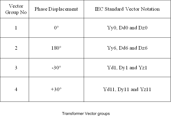 Electrical systems transformer vector groups ccuart Choice Image