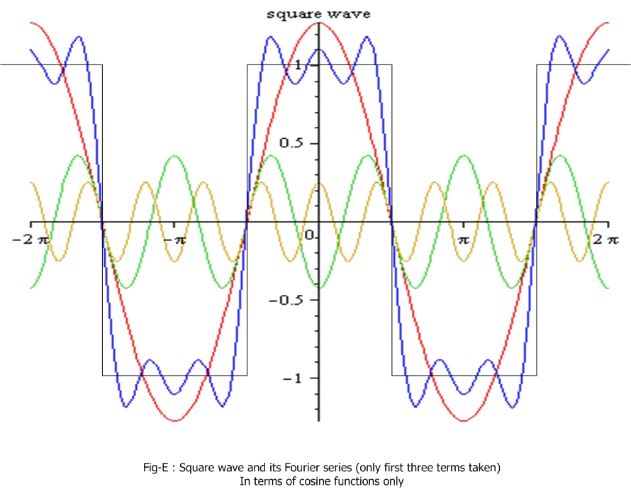 how to draw fourier series graph in matlab