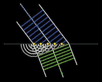 imagen principio de Huygens
