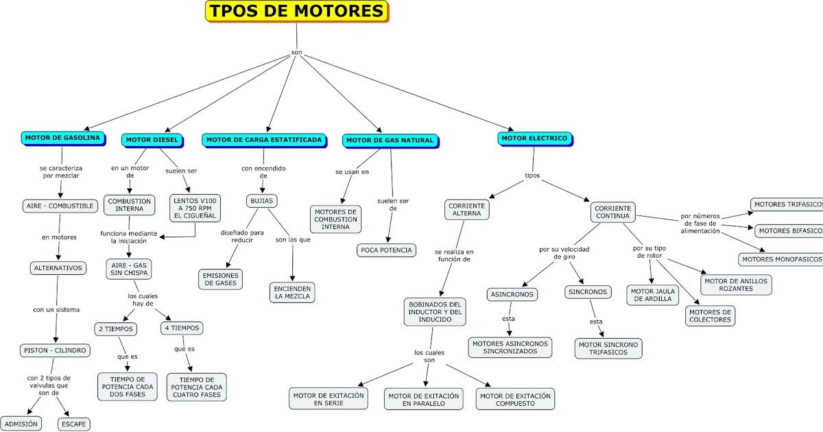 Motores: Mapa conceptual - Tipos de motores