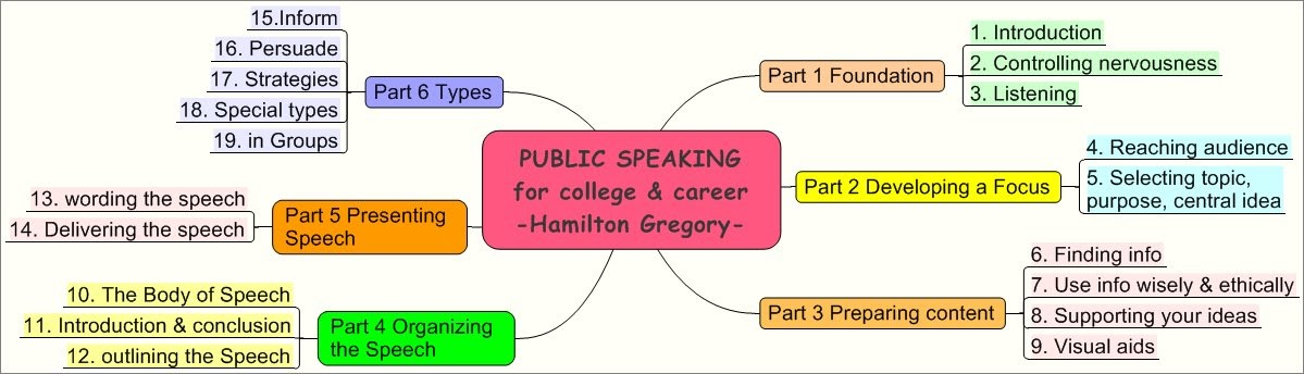 public speaking for college and career gregory 11th edition