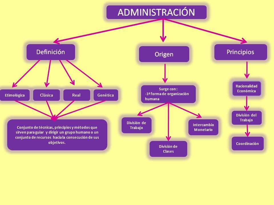 Administraci n 505 claudia mapa conceptual unidad 1 for Concepto de organizacion de oficina