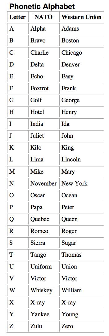 Walden venture capital - International phonetic alphabet table ...