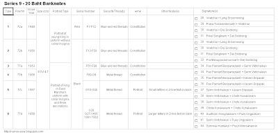 Thailand Series 9 20 Baht banknote checklist