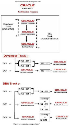 trainings trainings oracle dba certification details oracle dba