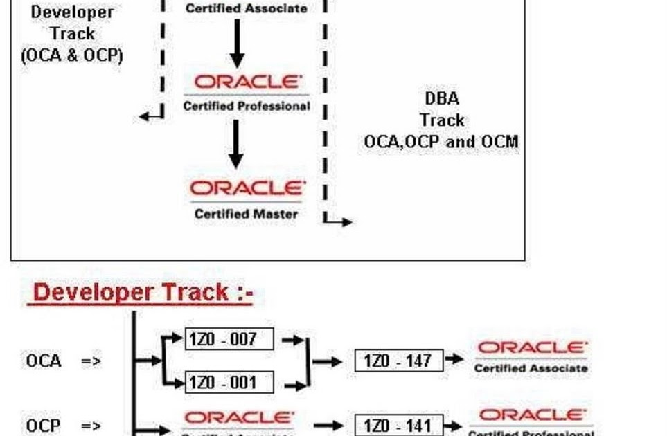 Oracle Certification A To Z Details Shareinfo Sharing Is Gaining