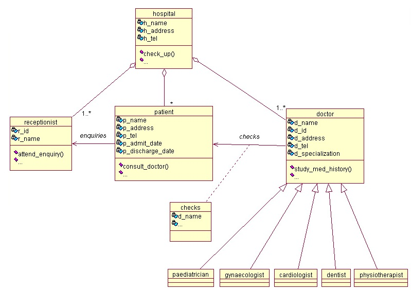 Programs diagram depicting notations of class diagram diagram depicting notations of class diagram ccuart Image collections