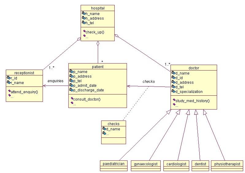 Programs  Diagram Depicting Notations Of Class Diagram