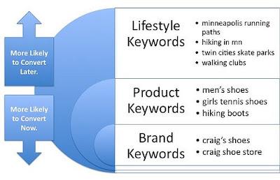 lifestyle-keywords