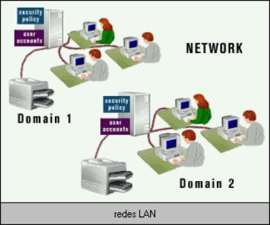 Telecomunicaciones fisica for Red de una oficina