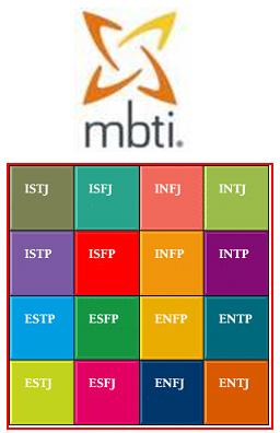 Indicator Myers Briggs Type Mbti