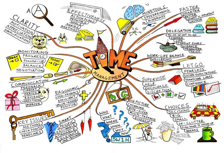 The Learning Corner: Visual Learner-Study Skills