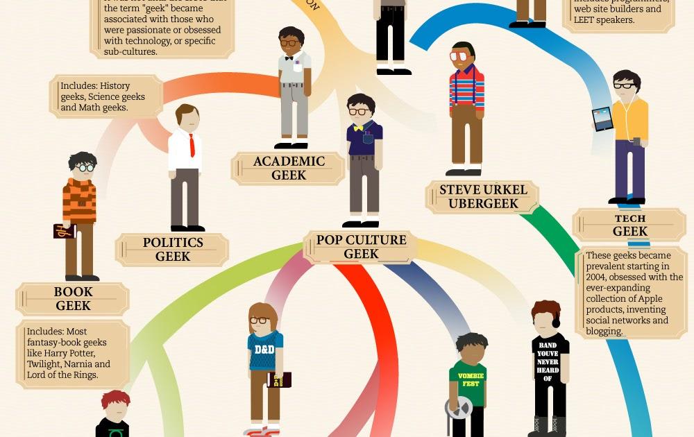 the brainbar the evolution of geek flowchart