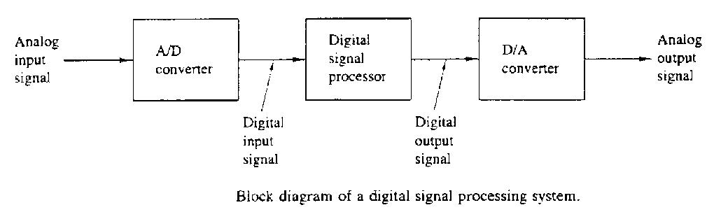 block diagram of dsp processor – the wiring diagram,Block diagram,Block Diagram Of Dsp Processor