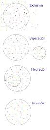 ¿Qué entendemos por inclusión?