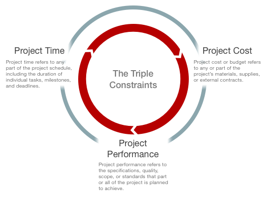 project management constraints