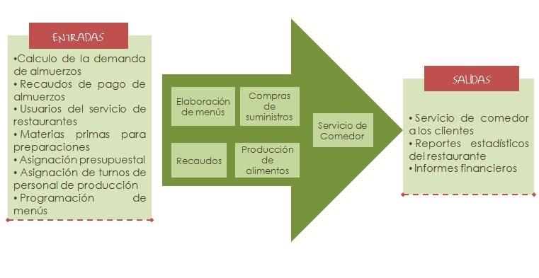 Proceso de un restaurante calidad y sanidad en los Proceso de produccion en un restaurante