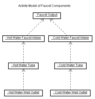 Activity Model of Faucet Components