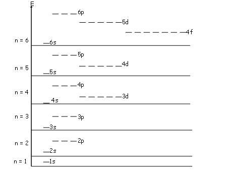 Struktur atom seputar soal dan jawaban kimia anorganik prinsip aufbau prinsip bertingkat diturunkan berdasarkan spektrum atom hidrogen sehingga diagram bertingkat berlaku sebelum subkulit ditempati elektron ccuart Image collections