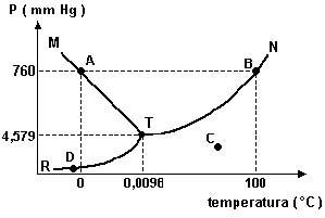 Testes de qumica grupos de qumica diagrama de fases relativamente ao diagrama de fases da gua pura incorreto afirmar que no ponto ccuart Image collections