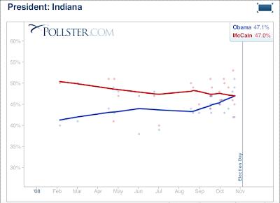 Indiana polls