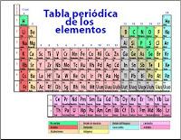 Quimica para principiantes tabla periodica contrario a como ocurre en el caso de los grupos de la tabla peridica los elementos que componen una misma fila tienen propiedades diferentes pero masas urtaz Gallery