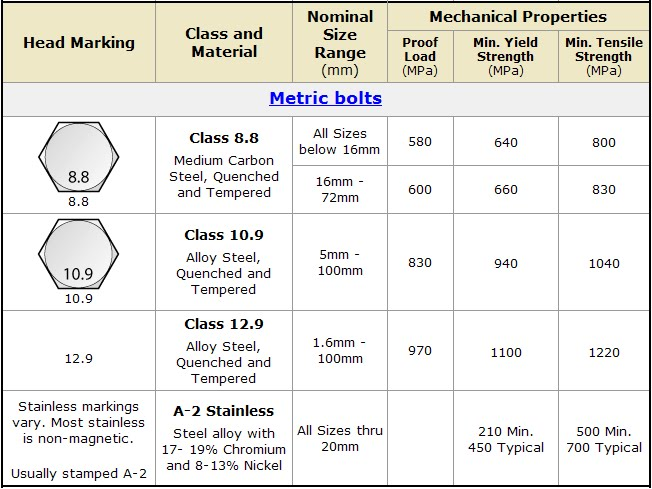 Bolt Grade Markings And Strength Chart Pdf Bolt Depot