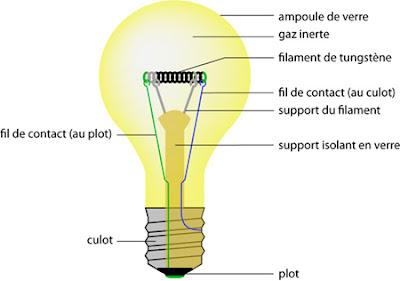 les ampoules economiques i 1 les diff rentes ampoules. Black Bedroom Furniture Sets. Home Design Ideas