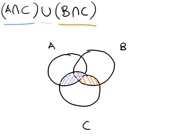 Kolokyal Math Application Of Sets