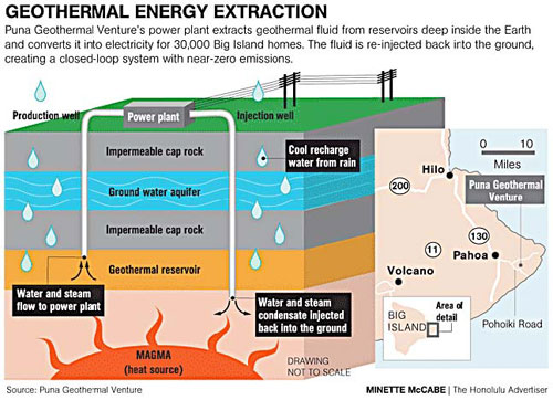 Geothermal energy