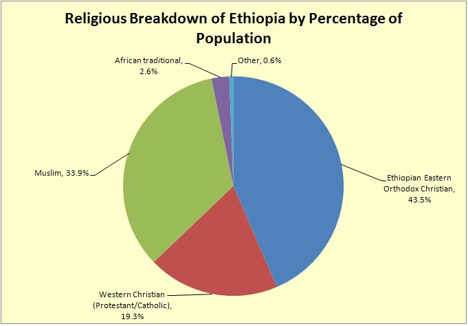 Short Fat and Ginger: Demographic assessment of Ethiopia broken down ...