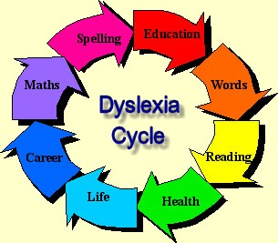 What age/point remediation for dyslexia be abandoned and accommodation be fully supported and used?
