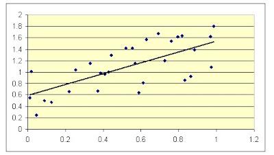 Statistik untuk psikologi asumsi linearitas statistik untuk psikologi ccuart Images