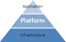 Pyramide du Cloud Computing : platform