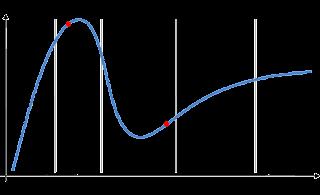 Courbe de hype 2009 pour les technologies émergentes