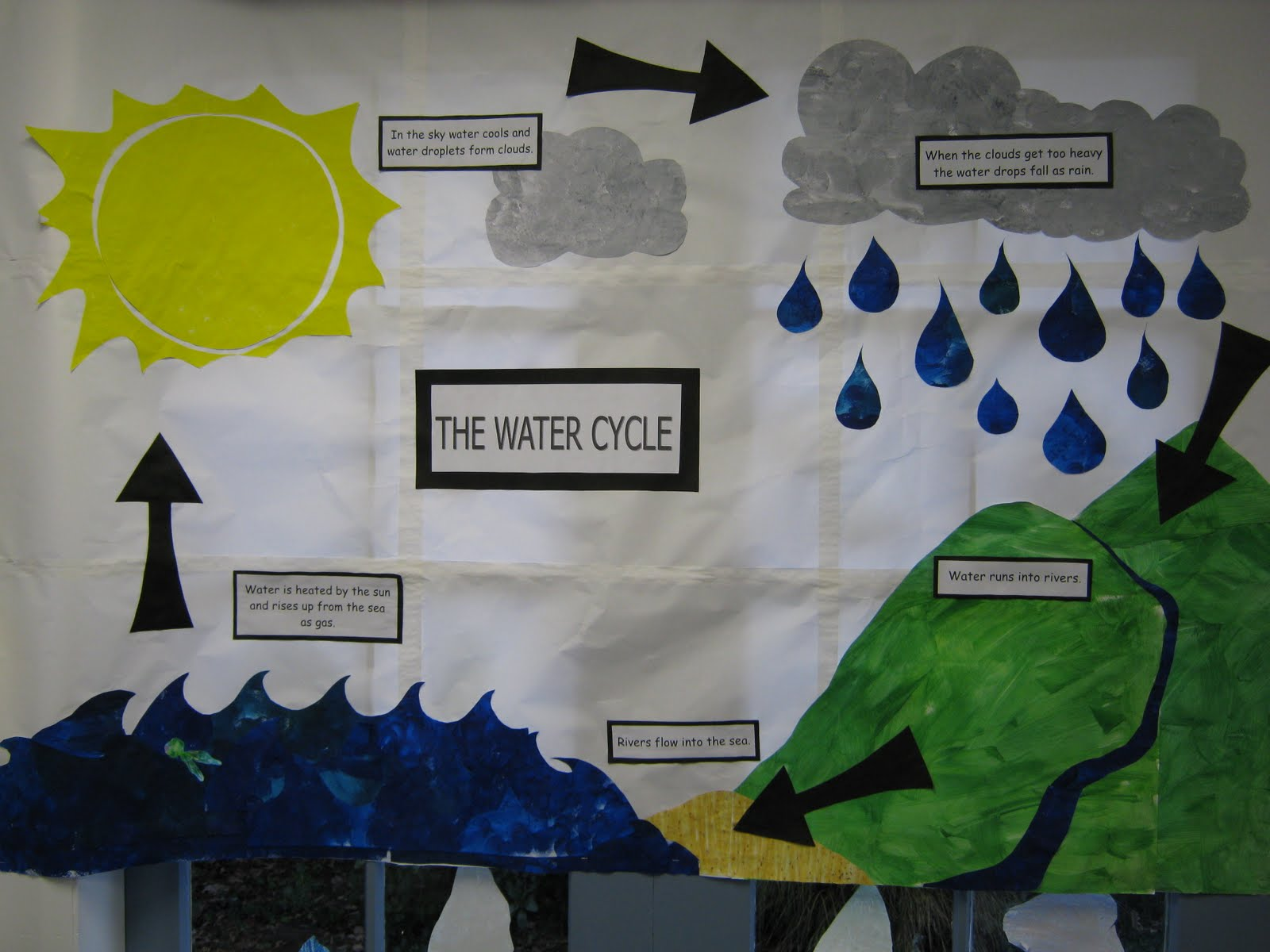 water cycle poster project The water cycle participants observe how water is continuously cycled their terrariums and to assemble a water cycle poster or photo journal of their project • make a water cycle poster with different fabrics representing each of the stages.