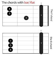 The chord with flat/bar