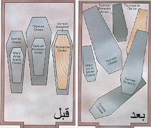 مخطط يبين التغير الذي طرأ على أماكن التوابيت في المدفن