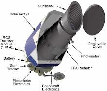 El Telescopio Kepler