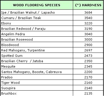 Brasfloor Inc Janka Hardness Scale For Wood Flooring Species