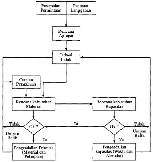 Industripengantar teknik diagram alir perencanaan dan pengendalian produksi ccuart Choice Image