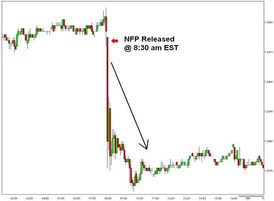 Forex pair friday effect