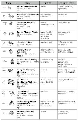 le blog de l 39 astrologue l ments signes maisons une grammaire de l 39 nergie. Black Bedroom Furniture Sets. Home Design Ideas
