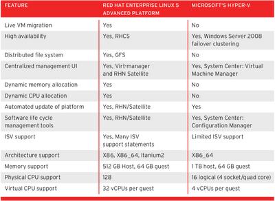 windows and linux memory management comparison