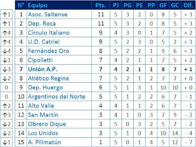 Tabla de Posiciones Liga Confluencia 5ta. fecha Apertura '09