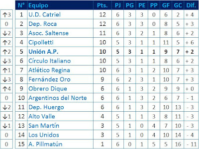 Liga Confluencia Tabla de Posiciones Torneo Apertura '09 6ta. fecha
