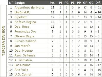 Liga Confluencia Tabla de Posiciones Apertura '09 - Tercera División