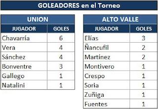 Goleadores Unión - Alto Valle A ´09