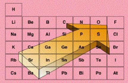 energia de ionização, elétrons, energia